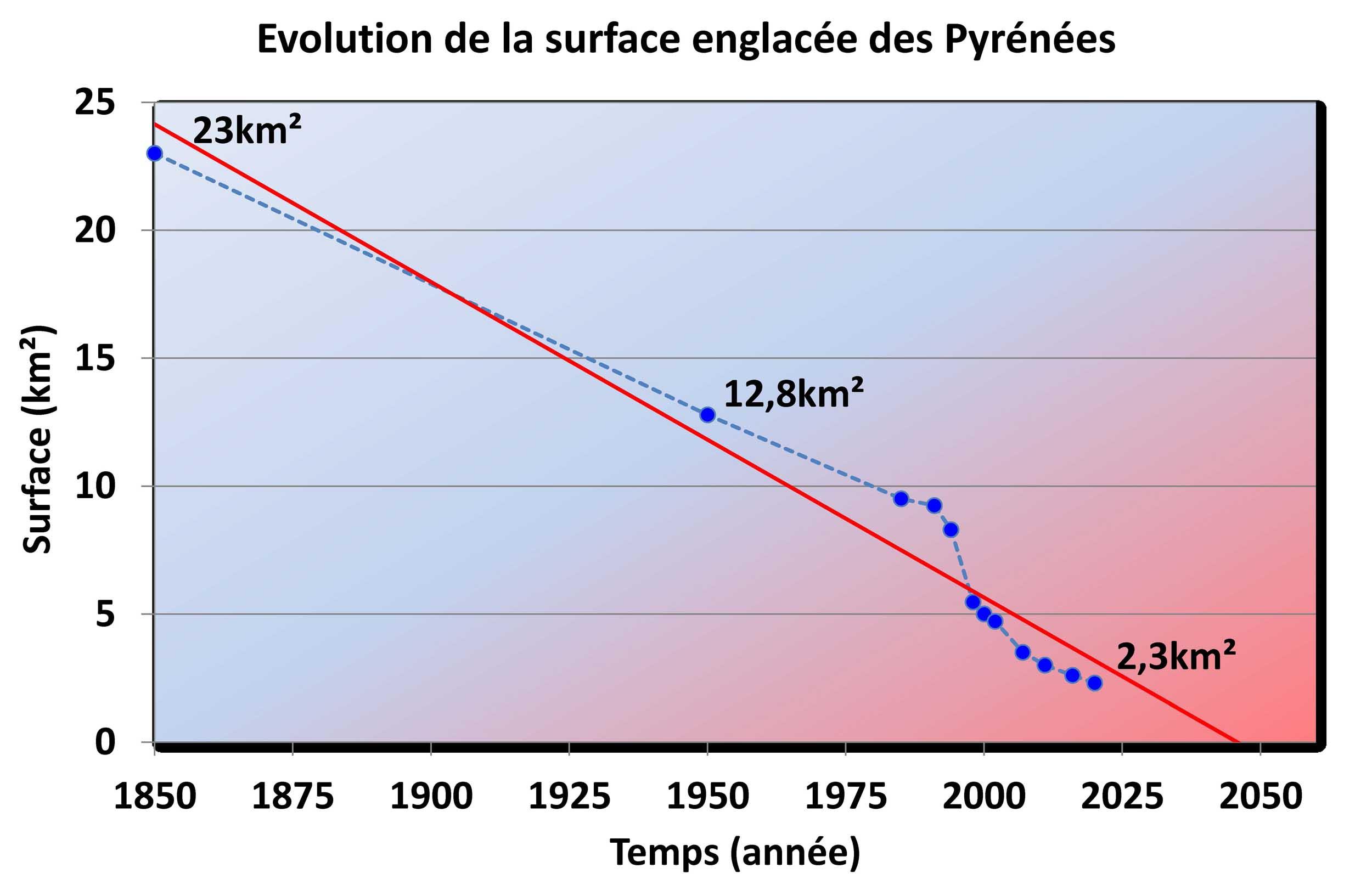 Evolution surface englacée Pyrénées